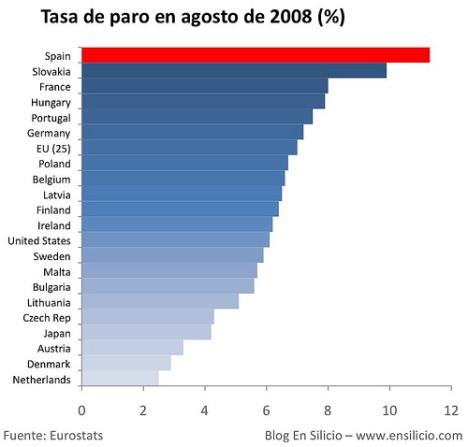 ESte de gráfico -de Agosto- nos situaba en la triste cabeza del paro en Europa. No ha cambiado la situación
